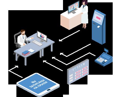 Внедрение медицинских информационных систем в ЛПУ
